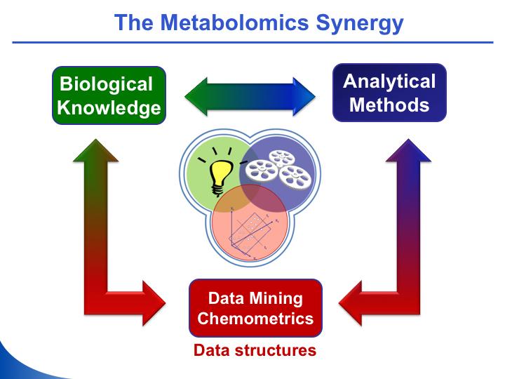 biomedical-and-metabolomics-analysis